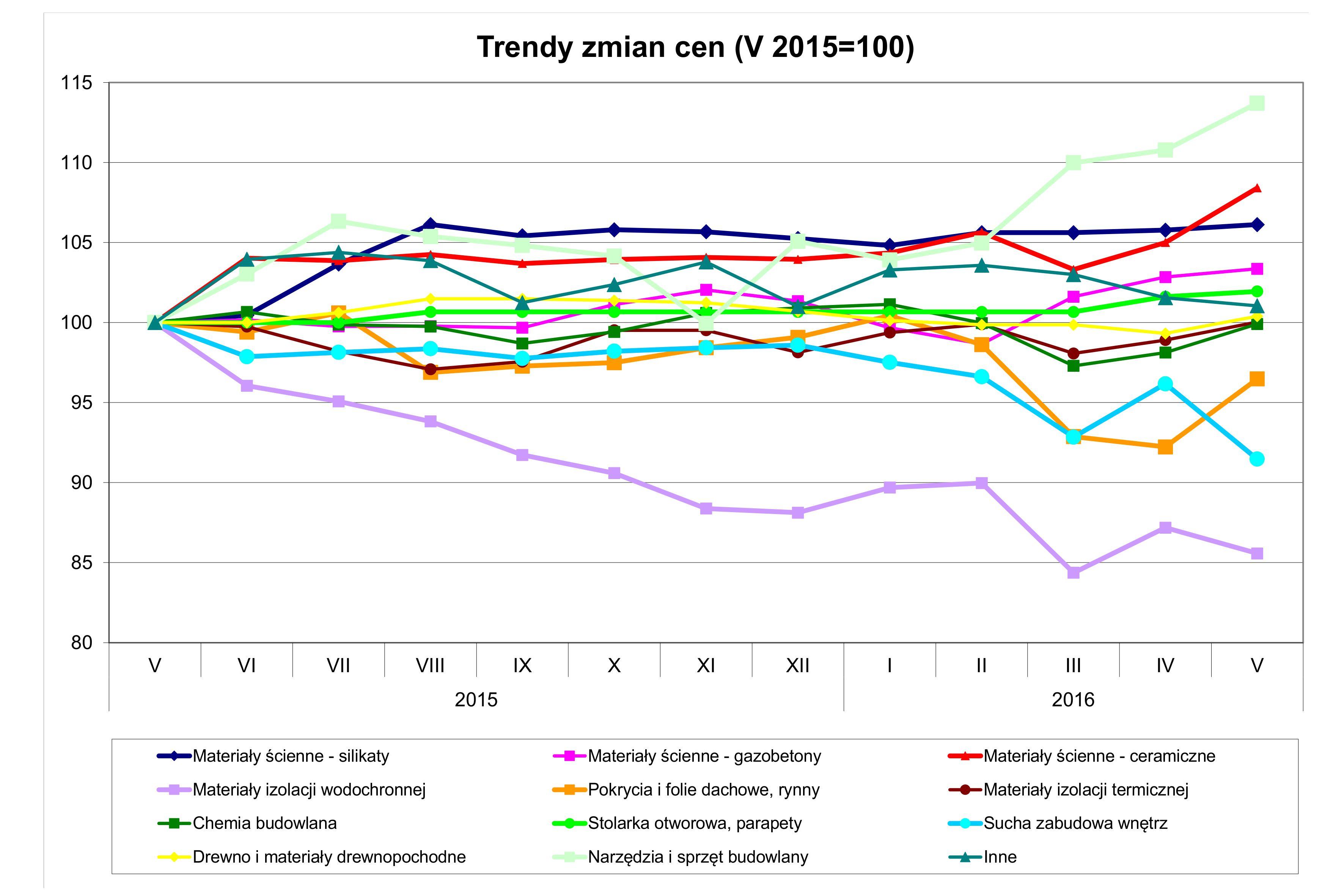 Trendy zmian cen_V 2016