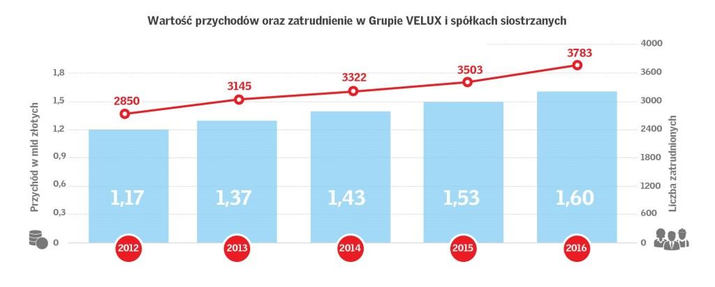 Wartość przychodów Grupy VELUX