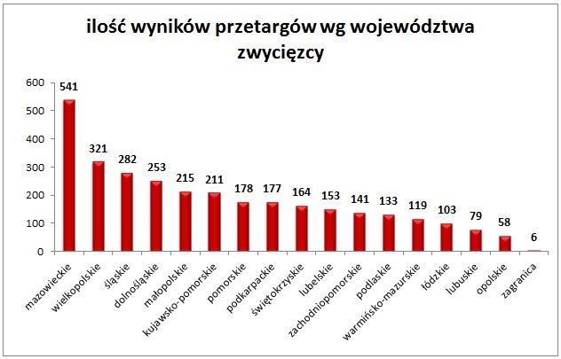 Wykres - ilość wyników przetargów wg województwa zwycięzcy_pressinfo